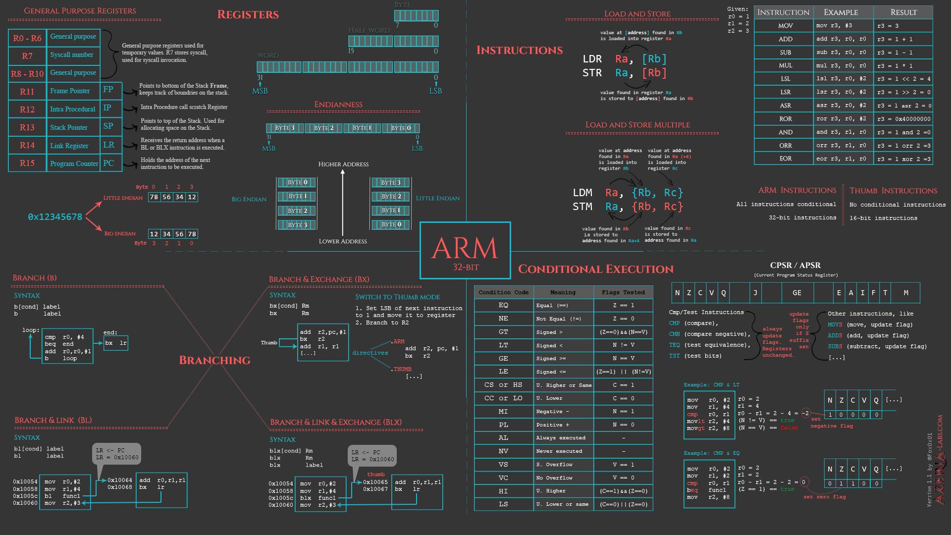 Assembly Basics Cheatsheet | Azeria Labs