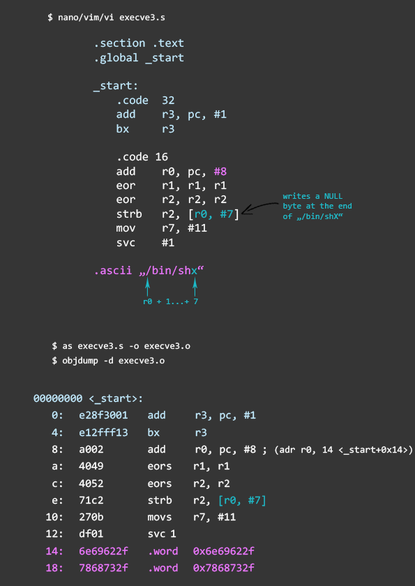 Introducing ARM assembly language