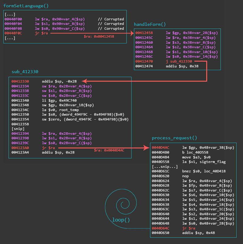 Process Continuation Shellcode   Azeria Labs