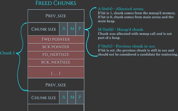 Chunk格式